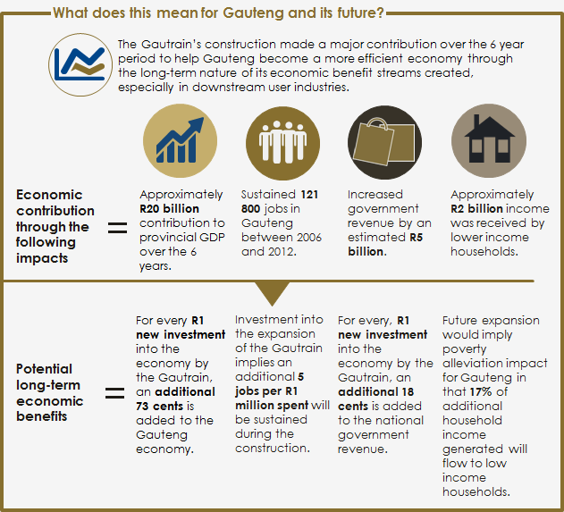 GautrainEconomicImpactReport-July2015-76