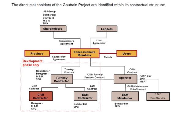 gautrain-project